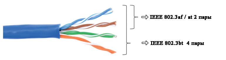 Внутри кабеля Ethernet находятся четыре витые пары проводов. IEEE 802.3af / at питает две из четырех витых пар, а IEEE 802.3bt питает все четыре витые пары.