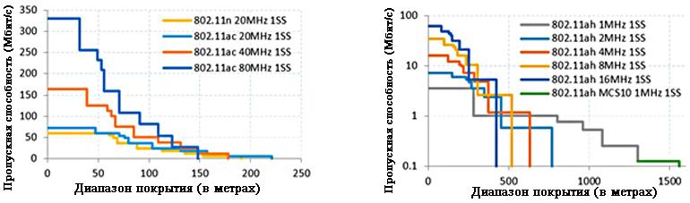 Сравнение пропускной способности 802.11n  ac (слева) и 802.11ah (справа) в зависимости от дальности действия