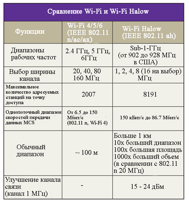 Таблица сравнения обычного Wi-Fi и Wi-Fi HaLow