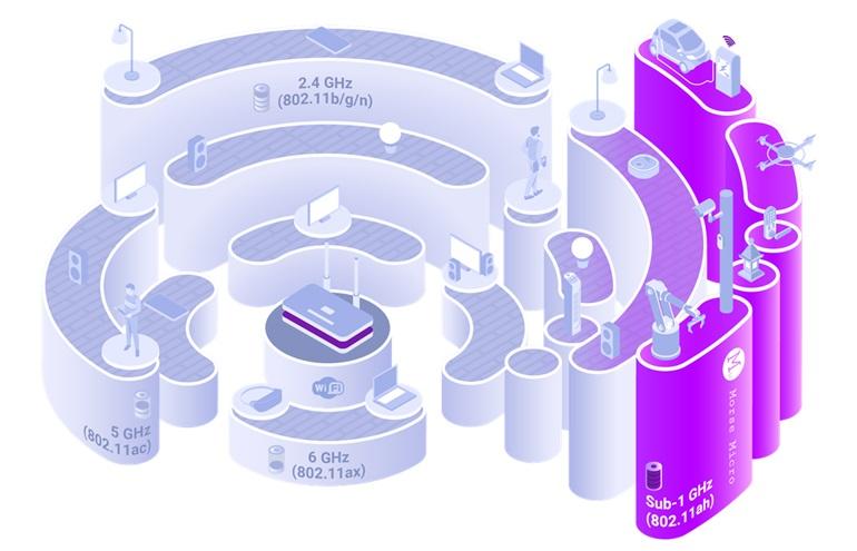 Традиционные протоколы Wi-Fi 4/5/6 используют более высокую частоту и более широкую полосу пропускания для максимальной пропускной способности. Протокол Wi-Fi HaLow с частотой менее 1 ГГц оптимизирует проникновение, охват, мощность и емкость.