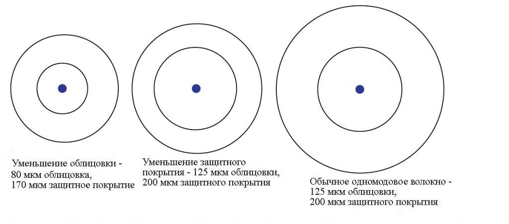 Как уменьшение диаметра оболочки меняет размер одномодовых волокон с сердцевиной 10 мкм?