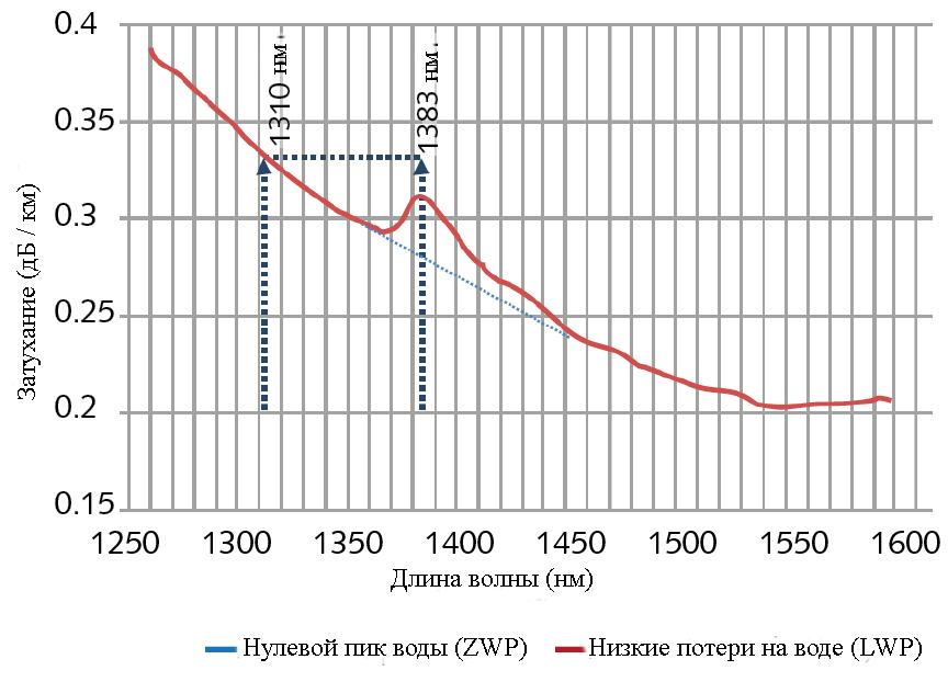 Сравнение потерь в волокне с низким и нулевым пиком воды