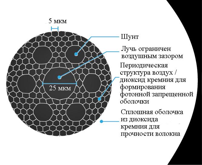 Структура полого фотонного запрещенного волокна OFS Optics, которое передает сигналы со скоростью, близкой к скорости света в вакууме