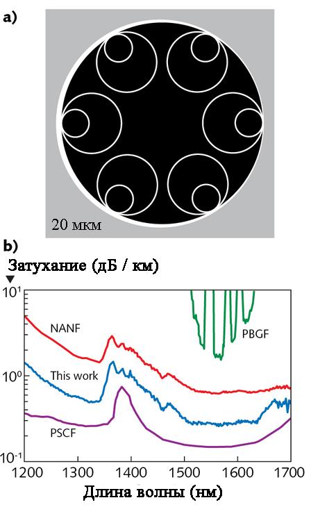 Структура волокна NANF с полой сердцевиной с минимальными потерями на уровне 0,28 дБ / км (слева) и сравнение его затухания (синий) между 1200 и 1700 годами с затуханием более раннего волокна NANF с минимумом 0,65 дБ / км, твердого вещества из чистого кварца. оптоволокно с сердцевиной (фиолетовый) и световод с фотонной запрещенной зоной (зеленый).