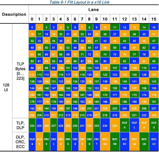 Макет FLIT в канале x16: первые 236 байтов (0..235) предназначены для TLP, следующие 6 байтов - для полезной нагрузки канального уровня (dlp0..5), следующие 8 байтов - для CRC ( crc0..7), а последние 6 байтов - для ECC (ecc 0..1). FEC - это ECC с 3-сторонним чередованием, каждый из которых может исправлять один байт, причем чередование отображается тремя цветами.