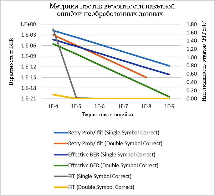 Компромисс между различными метриками и возможностями FEC и вероятностью необработанных пакетов ошибок