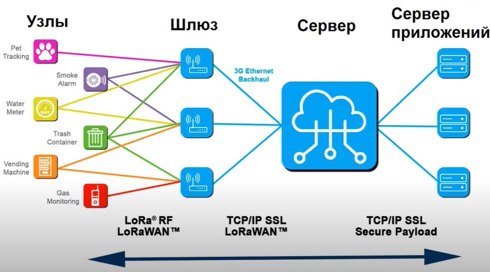 LPWAN и LoRaWAN меняют подход к устройству беспроводных сетей