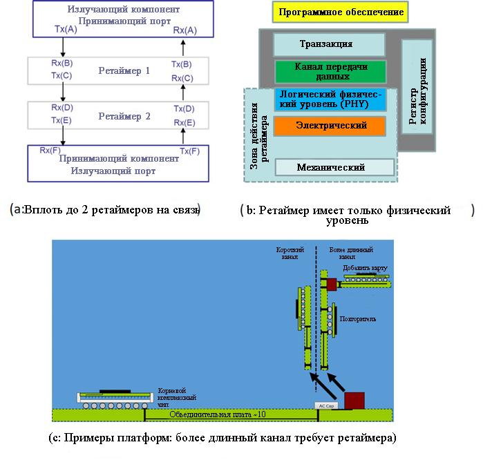 Ретаймеры используются для увеличения охвата канала