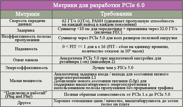 Сравнительная таблица PCI 6.0